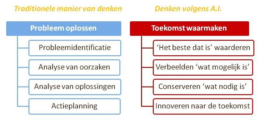 Traditioneel denken versus denken volgens de A.I.-methode